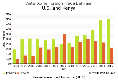 World Port Source - USA Foreign Trade with Kenya