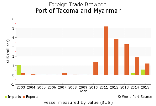 WPS - Port of Tacoma trade with Myanmar