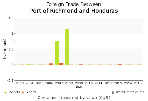 Chart of foreign trade by value - $USD