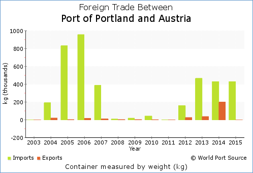 Chart of foreign trade by weight - kg